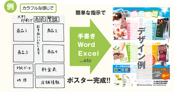 手書き、Word、Ecxel等の簡単な指示でポスター完成