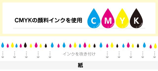 CMYKの顔料インクを使用した際のイメージ画像