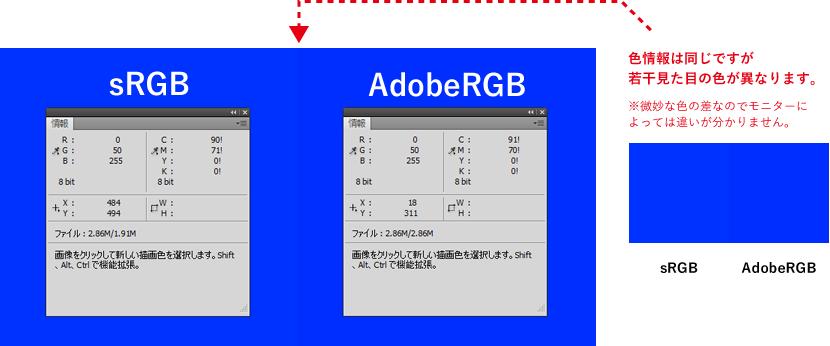 sRGB、AdobeRGB。色情報は同じですが若干見た目の色が異なります。※微妙な色の差なのでモニターによっては違いが分かりません。