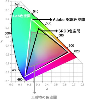 sRGB、AdobeRGBの色空間